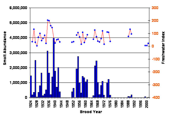 Bar chart showing the Cultus Sockeye Smolt Abundance and line chart showing the freshwater Survival Index (smolts/adult spawner in brood year), 1924-2001.